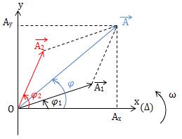 Tổng hợp của hai dao động điều hòa cùng phương,