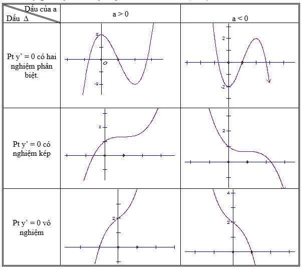 Hình minh hoạ các dạng đồ thị hàm số bậc ba