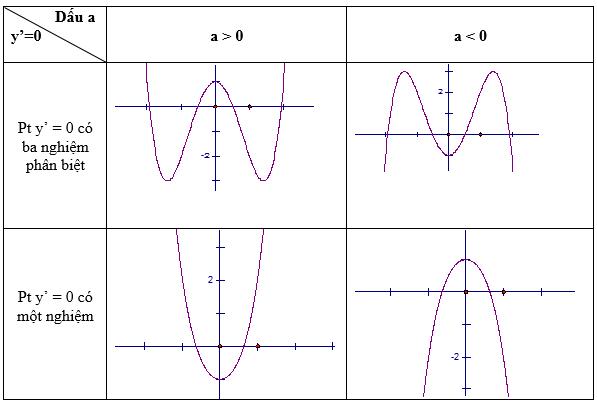Hình minh hoạ các dạng đồ thị hàm số bậc bốn trùng phương