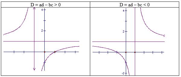 Hình minh hoạ các dạng đồ thị hàm số phân thức bậc nhất/bậc nhất