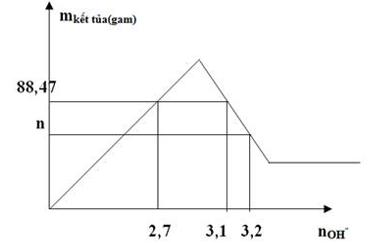 Đồ thị khi cho NaoH vào dung dịch FeCl3 và AlCl3